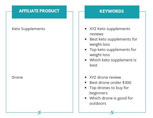 mots clés de sensibilisation utilisés pour promouvoir les produits d'affiliation maxbounty